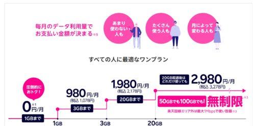 Rakuten UN-LIMIT VI(料金プラン) | 楽天モバイル